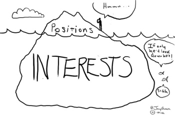Interests-Positions